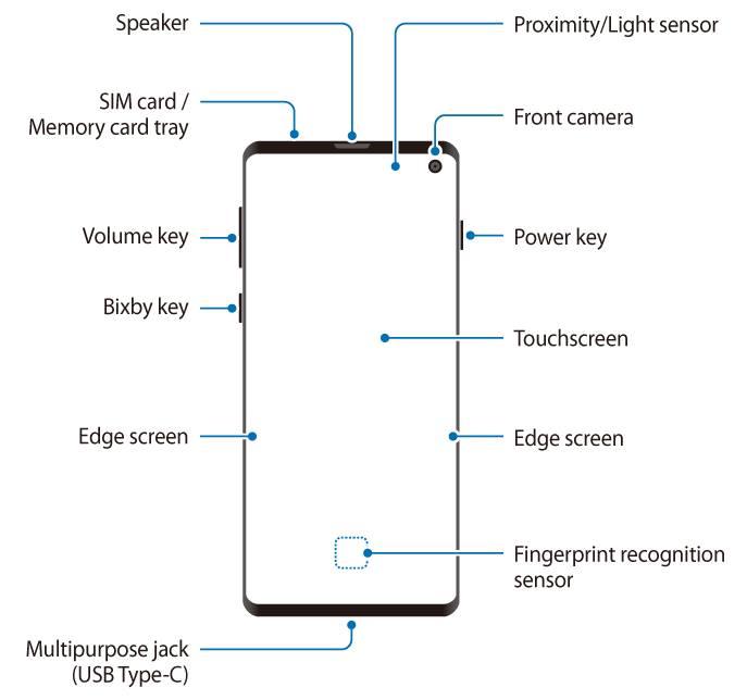 Layout of Galaxy S10 (Galaxy S10 layout)
