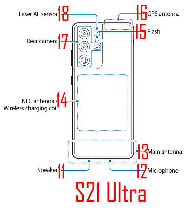 The rear view of the layout of Galaxy S21, S21+, and S21 Ultra