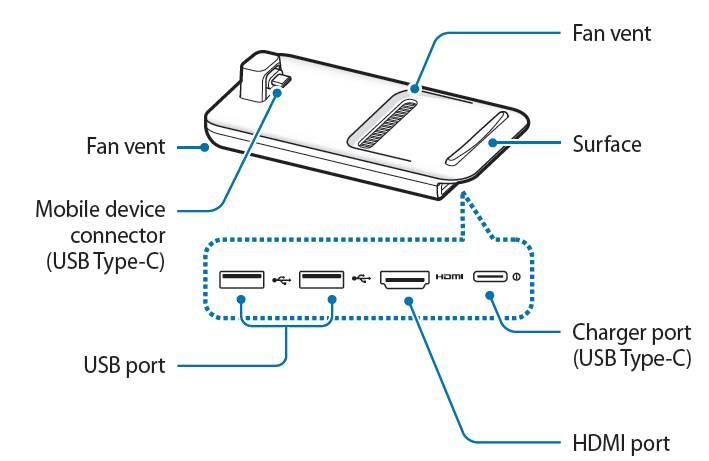 layout ofSamsung DeX Pad
